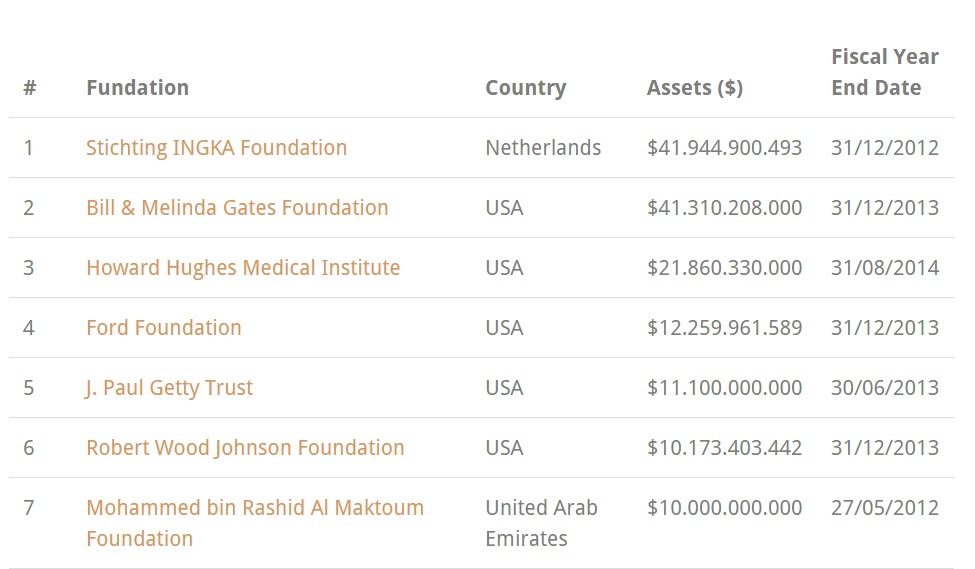 World's 100 largest philanthropic foundations list