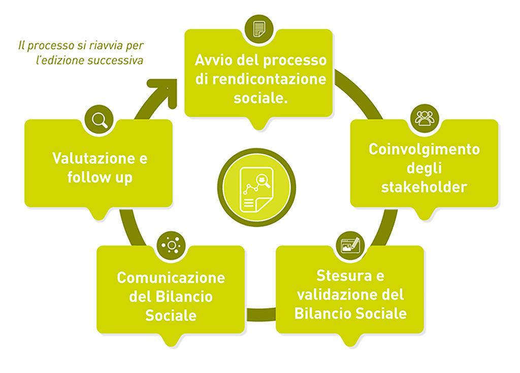 Bilancio Sociale CSR Report percorso di accompagnamento arco focus group interviste redazione diffusione
