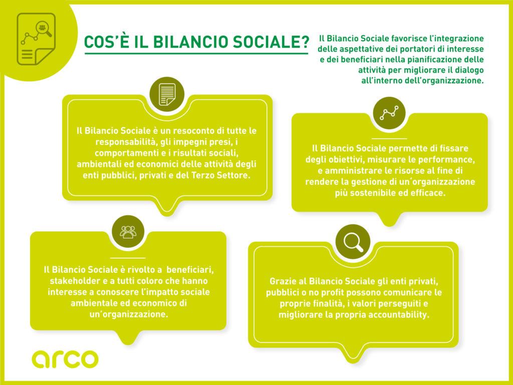 Cos'è il Bilancio Sociale e chi lo deve redigere Terzo Settore esempio report sociale