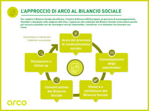 Bilancio sociale CSR report accompagnamento focus group interviste accountability arco