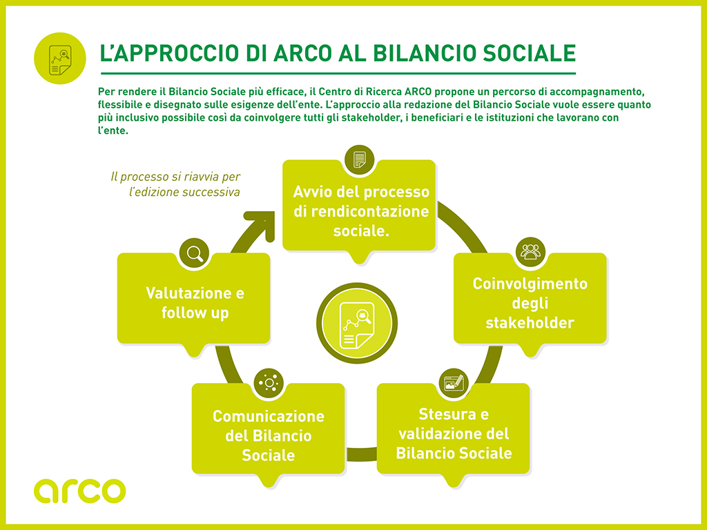 Bilancio sociale CSR report accompagnamento focus group interviste accountability arco