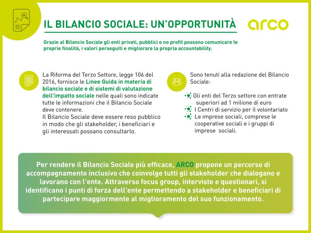 Bilancio sociale CSR report accountability aziende imprese terzo settore capitali trasparenza cosa è arco
