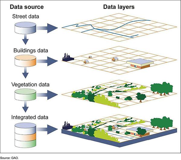 GIS analisi spaziale servizi ARCO formazione sviluppo locale Local development