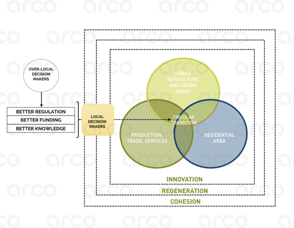circular economy innovation and sustainable commodities research training consultancy services arco arcolab