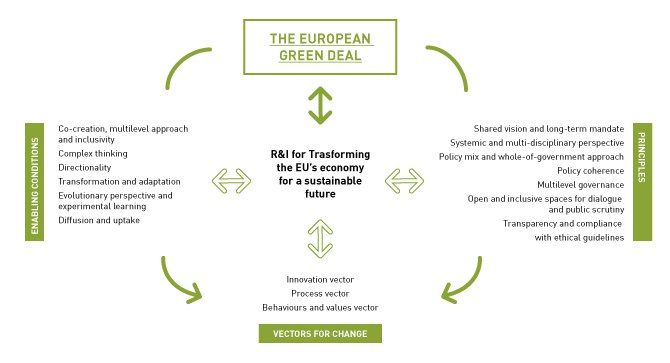 r&I research and innovation independent expert report sustaianbility sostenibilità ricerca e innovazione Commissione Europea