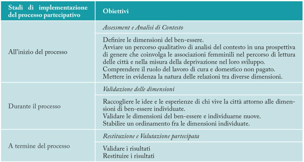 bilancio digenre linee guida Emilia Romangno gender budgeting mainstreaming inclusive development