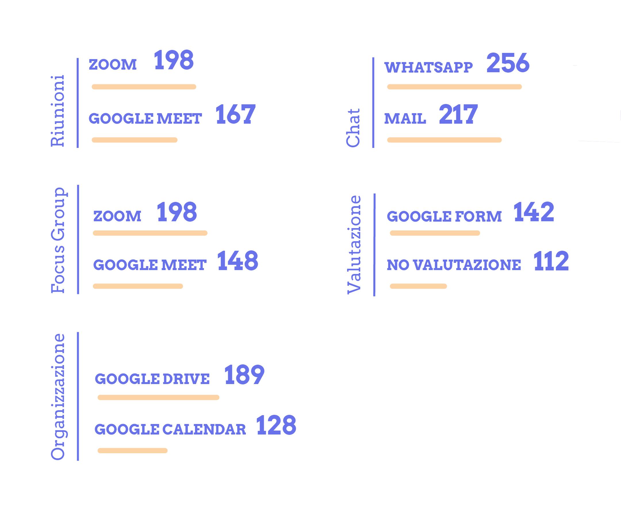 strumenti maggiormente usati lavoro a distana da remoto SEVERE terzo settore questionario raccolta dati nazionale